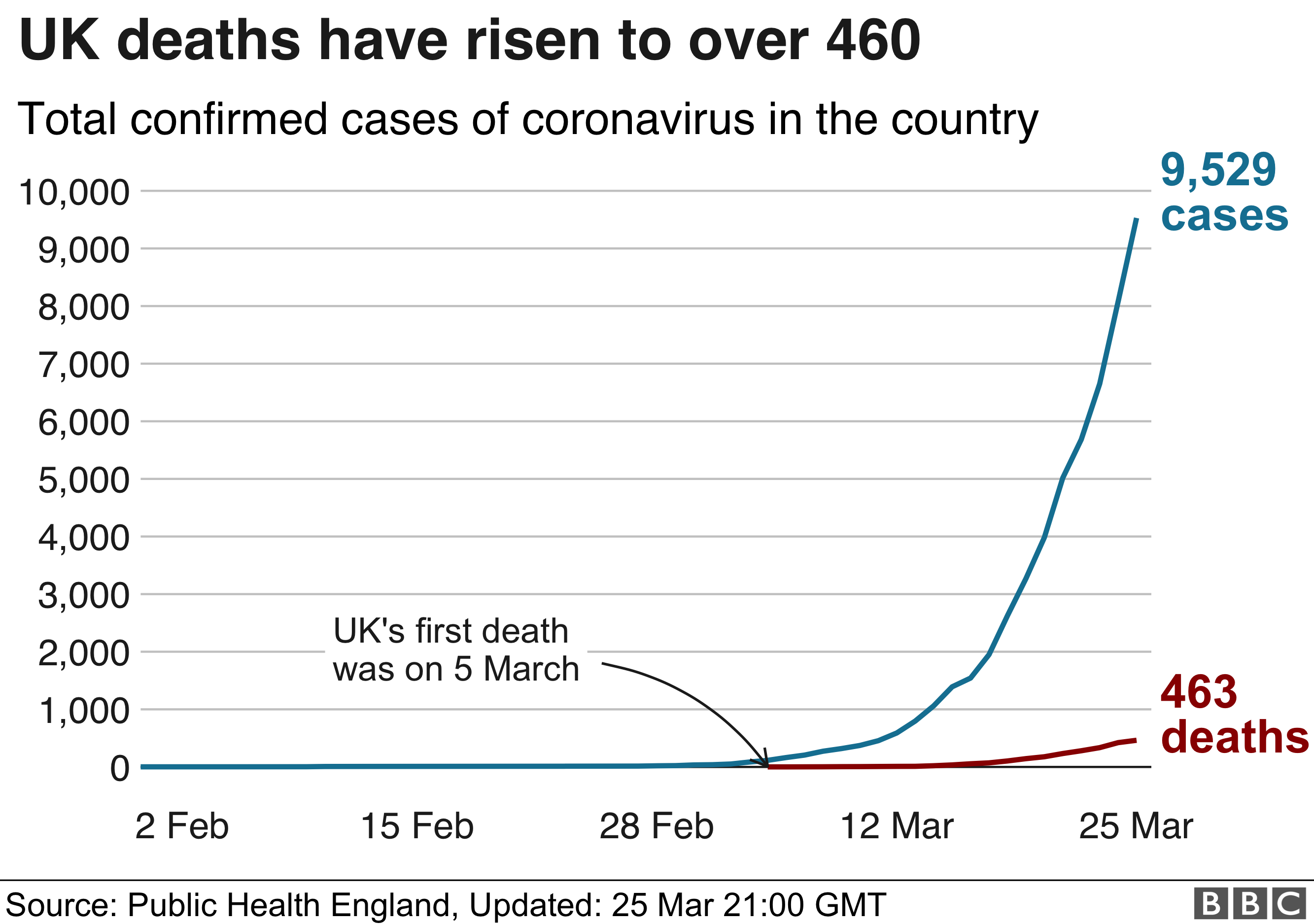 Chart showing how the number of UK deaths has risen in recent weeks