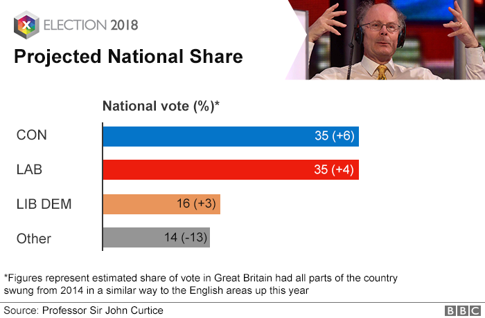 Projected National Share