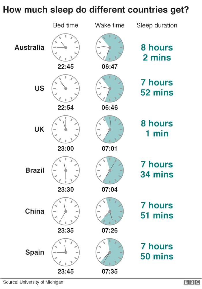 how much sleep do people in different countries get? Australia gets the most, Brazil the least