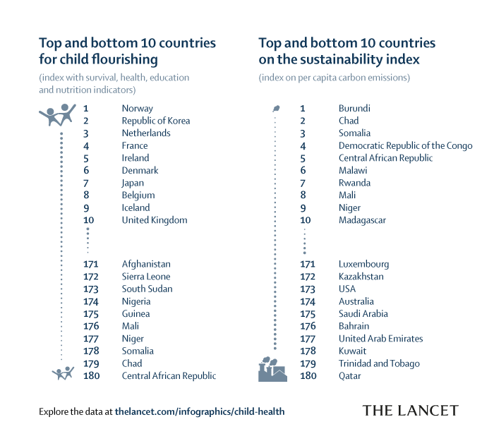 Table showing the top and bottom performing countries