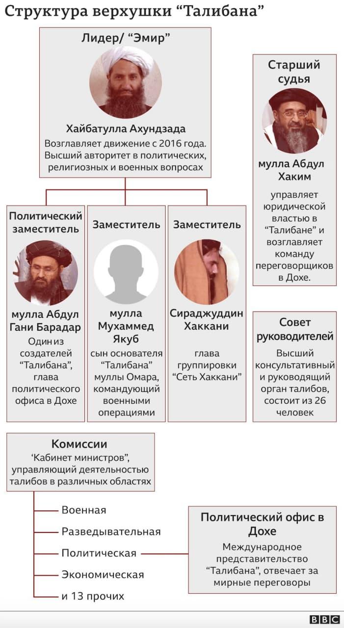 119448892 photo 2021 07 16 14 45 10 nc Пять человек, которые руководят Талибаном