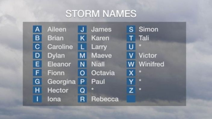 A history of UK named storms - BBC Weather