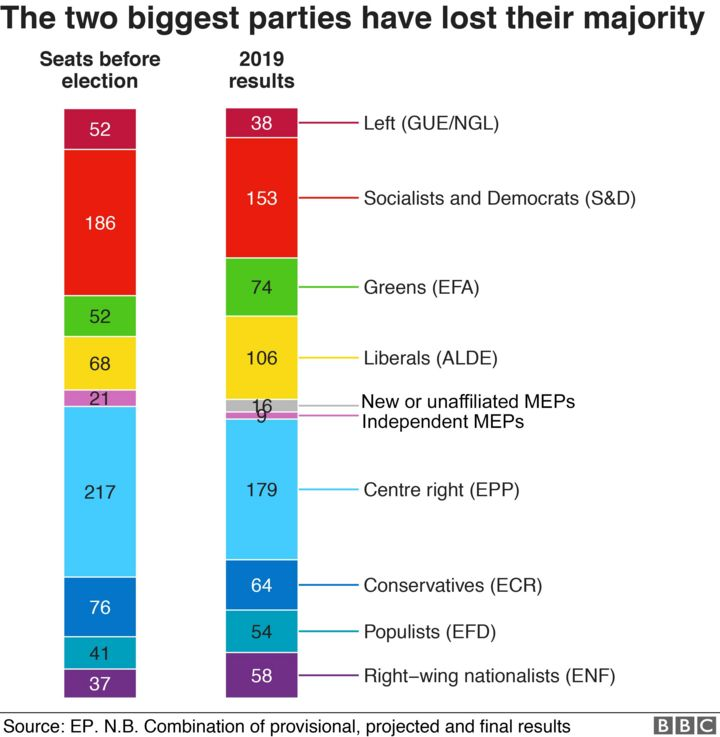 Euro election results uk