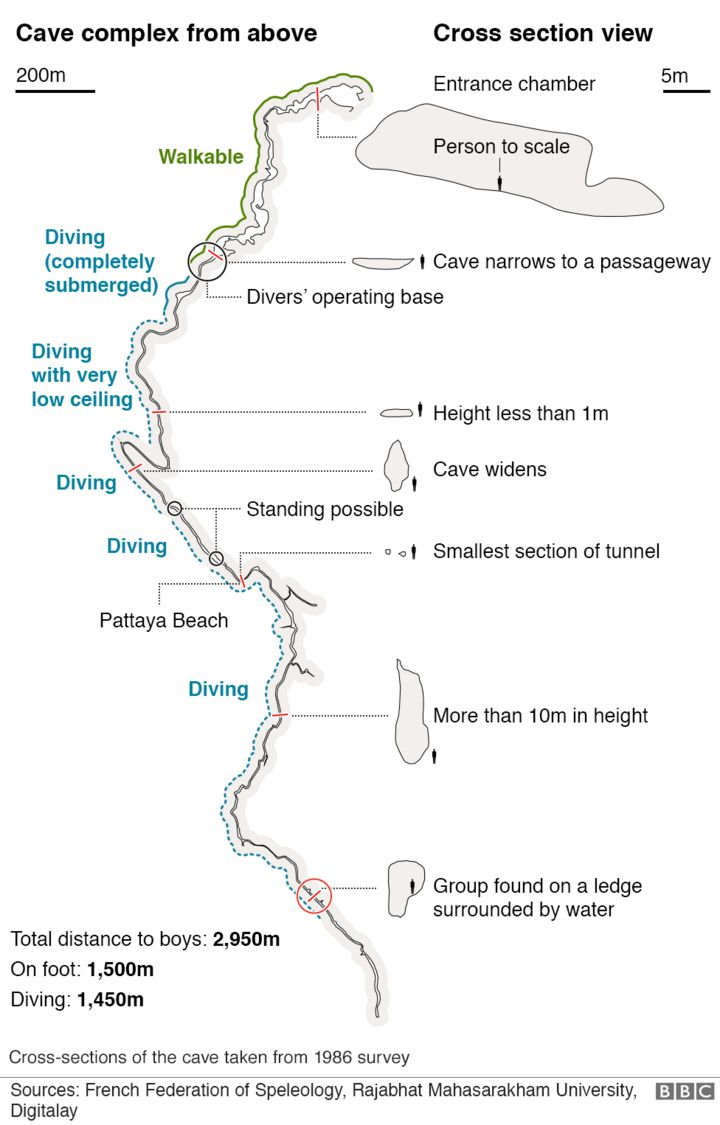 Thai Cave Rescue How The Boys Were Saved Bbc News Earth Cross Section Diagram For Pinterest