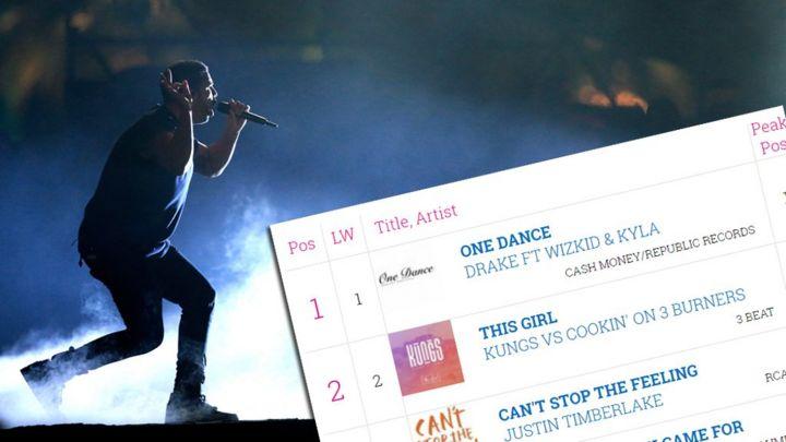 Has streaming broken the UK singles chart?