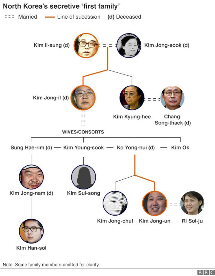 North Korea's secretive 'first family' - BBC News
