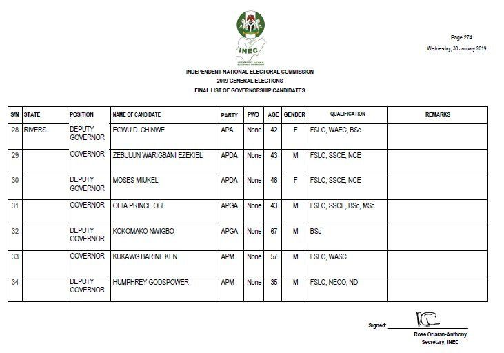1c969cc9a57 Rivers State Governorship Election 2019 Result: