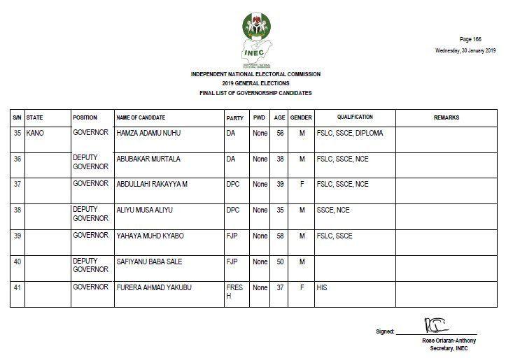 Kano Governorship Election 2019: Elections dey INCONCLUSIVE! - BBC