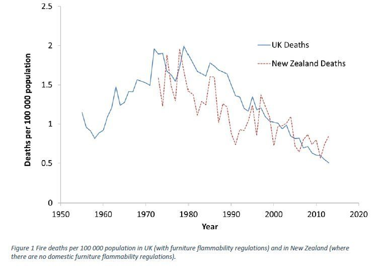 Graph comparing UK and New Zealand fire deaths