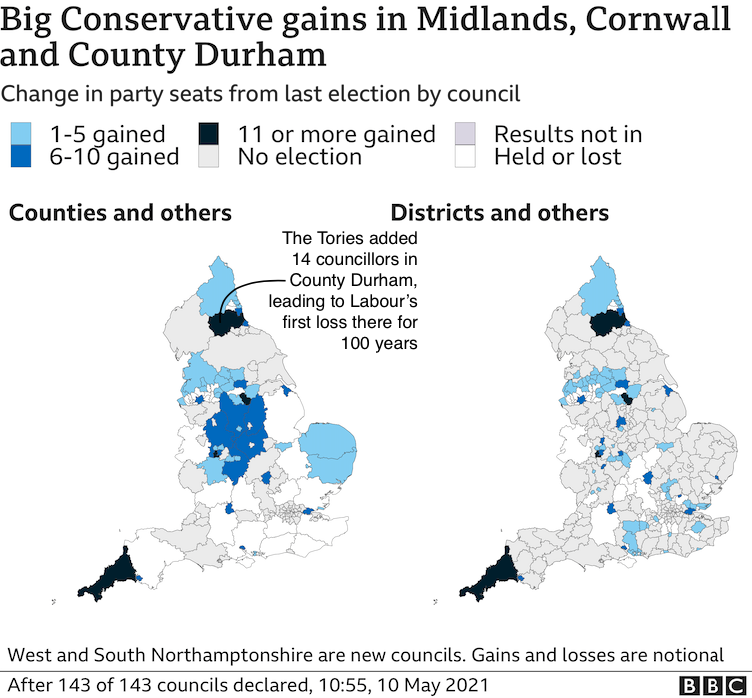 The Conservatives have performed particularly well in Cornwall, County Durham and the Midlands, although they have lost some ground in the south east county councils