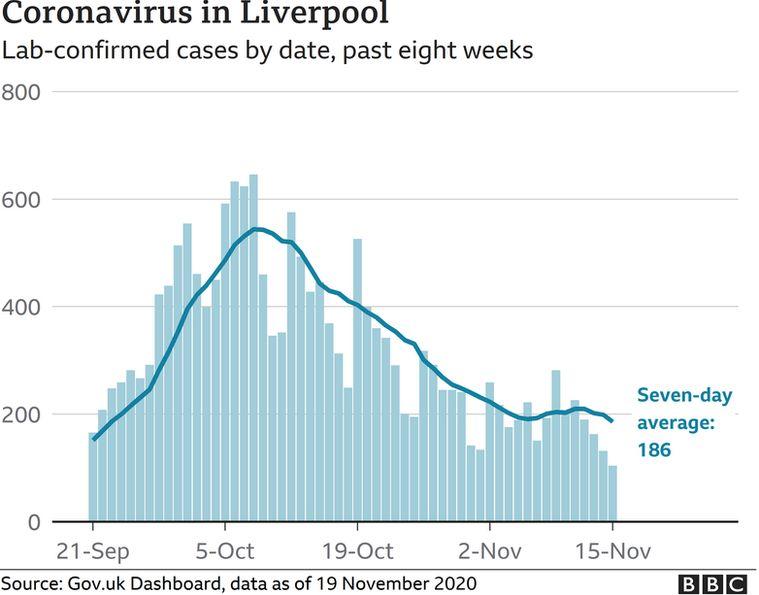 Coronavirus cases in Liverpool