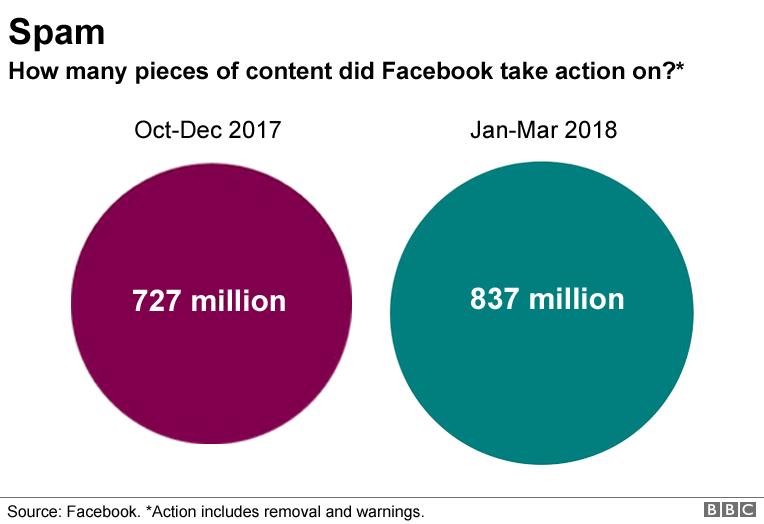 Facebook spam graphic