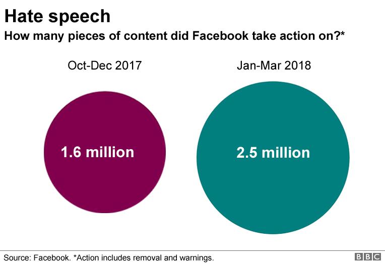 Hate speech graphic