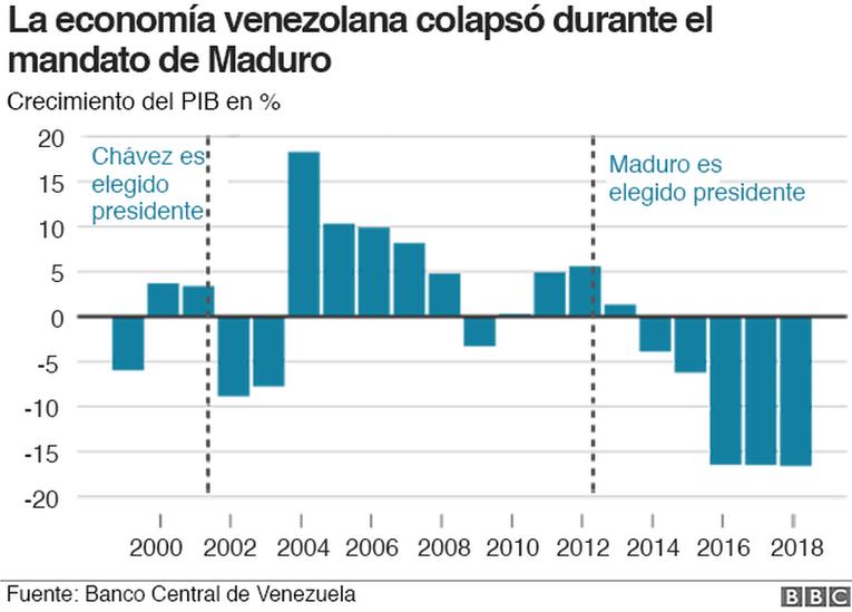 Crisis En Venezuela 7 Gráficos Que Explican La Situación