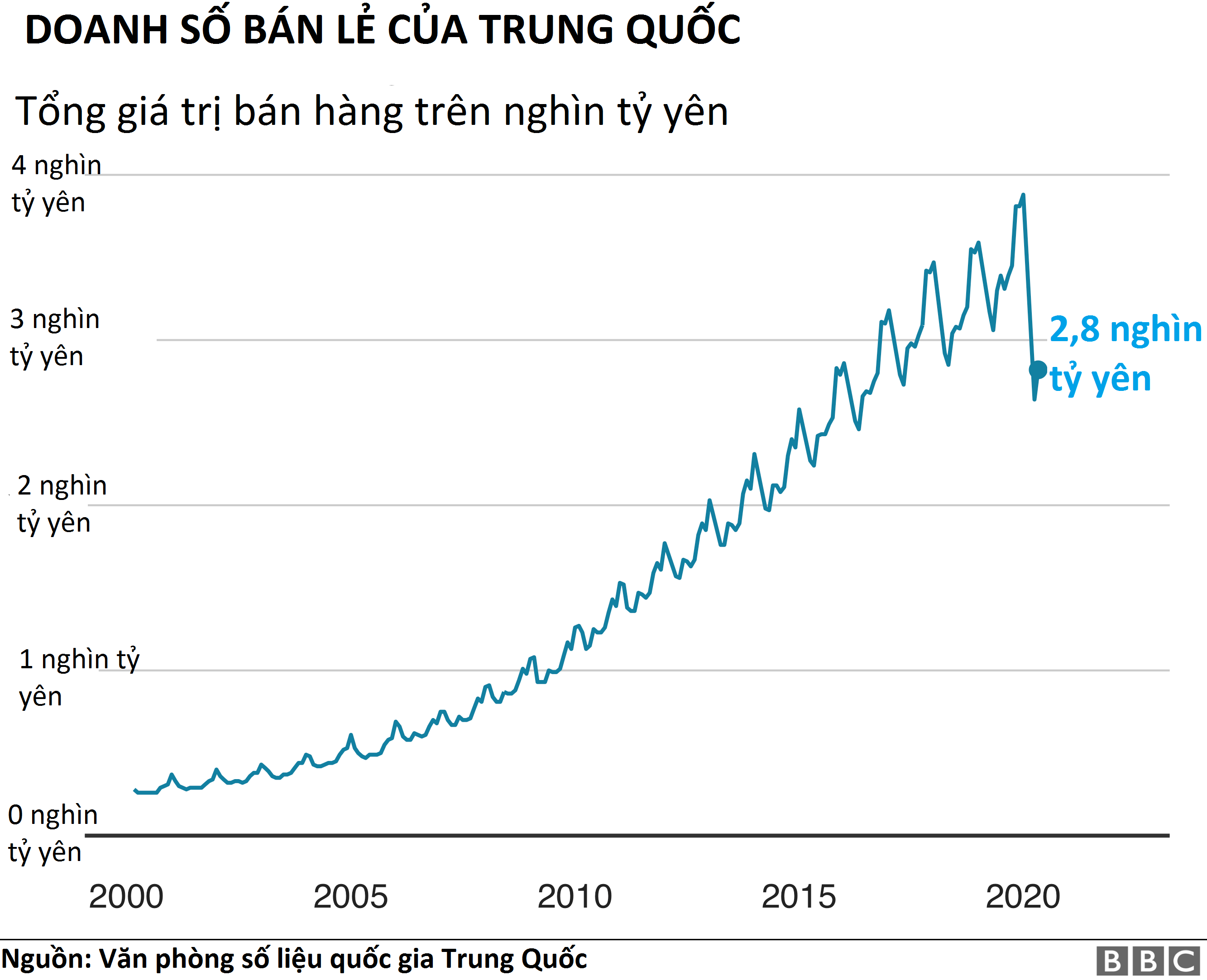 Doanh số bán lẻ của Trung Quốc