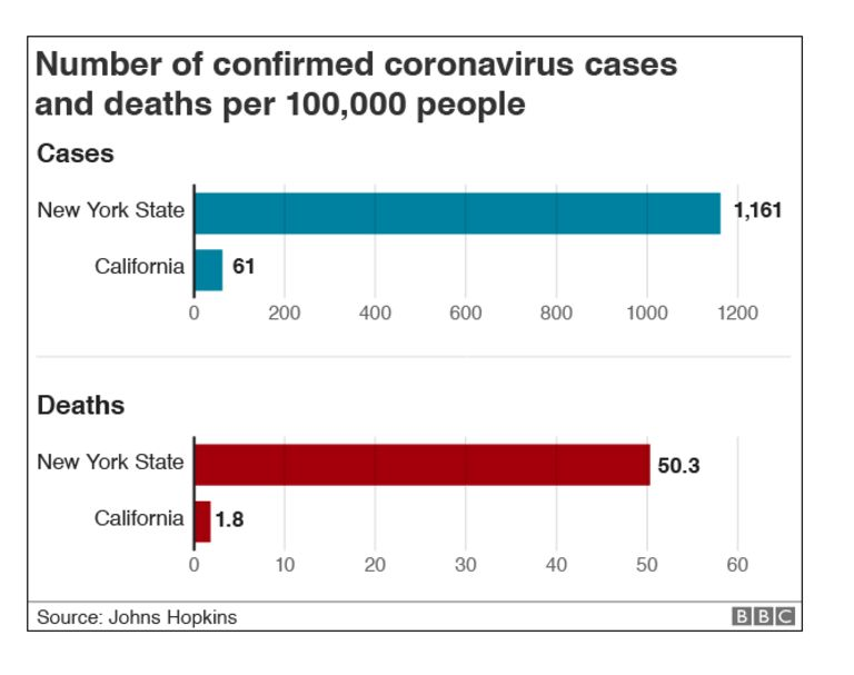 Graphic that shows how New York State has many more confirmed cases and deaths, per 100,000 people, compared to California