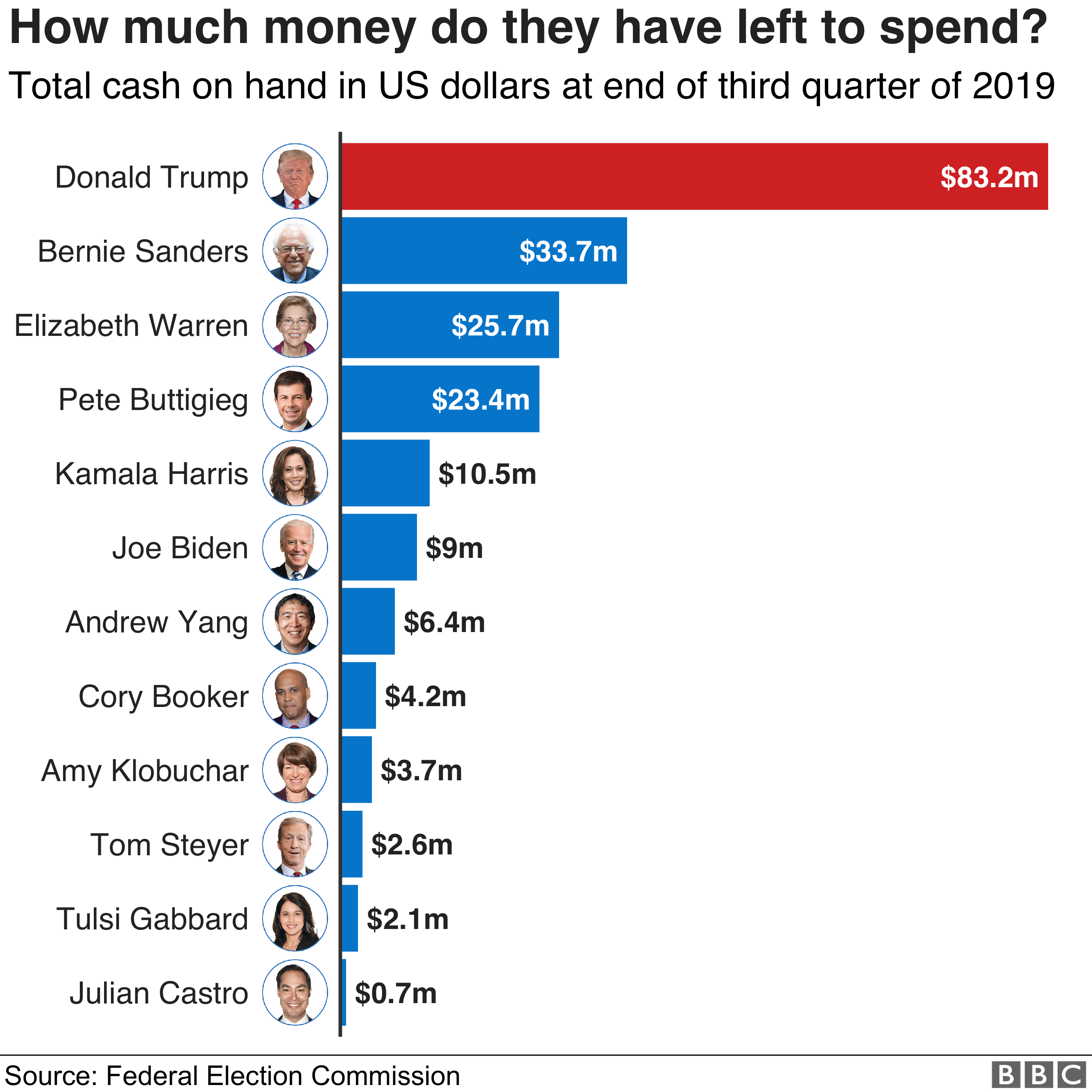 Chart showing how much cash on hand candidates had at the end of the third quarter of 2019. The amount of cash available to Donald Trump's campaign dwarfs even the closest Democrats.