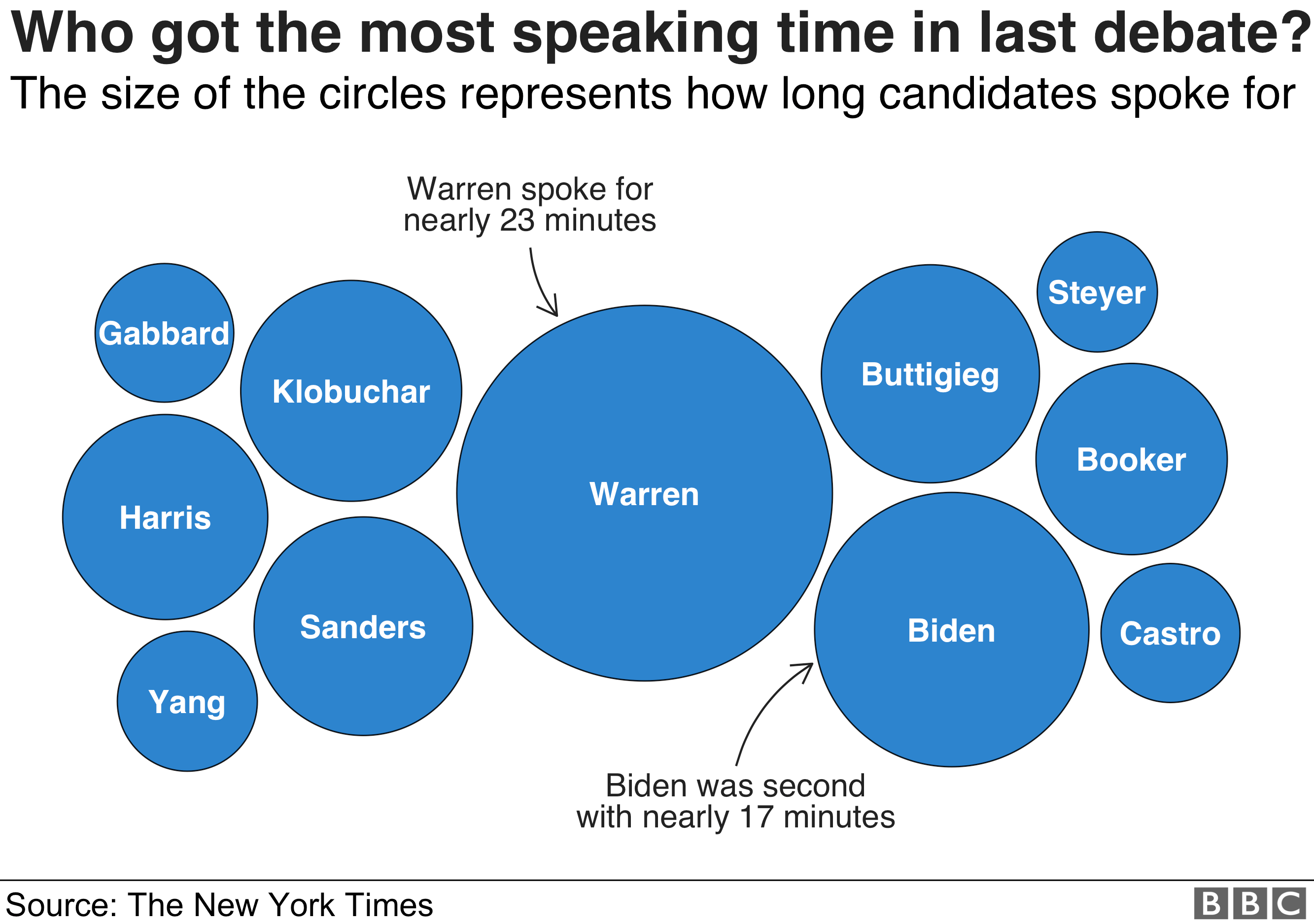 Chart showing which of the candidates spoke for the most amount of time during the most recent debate in October: it was Elizabeth Warren, on 23 minutes, with Joe Biden next on 17 minutes