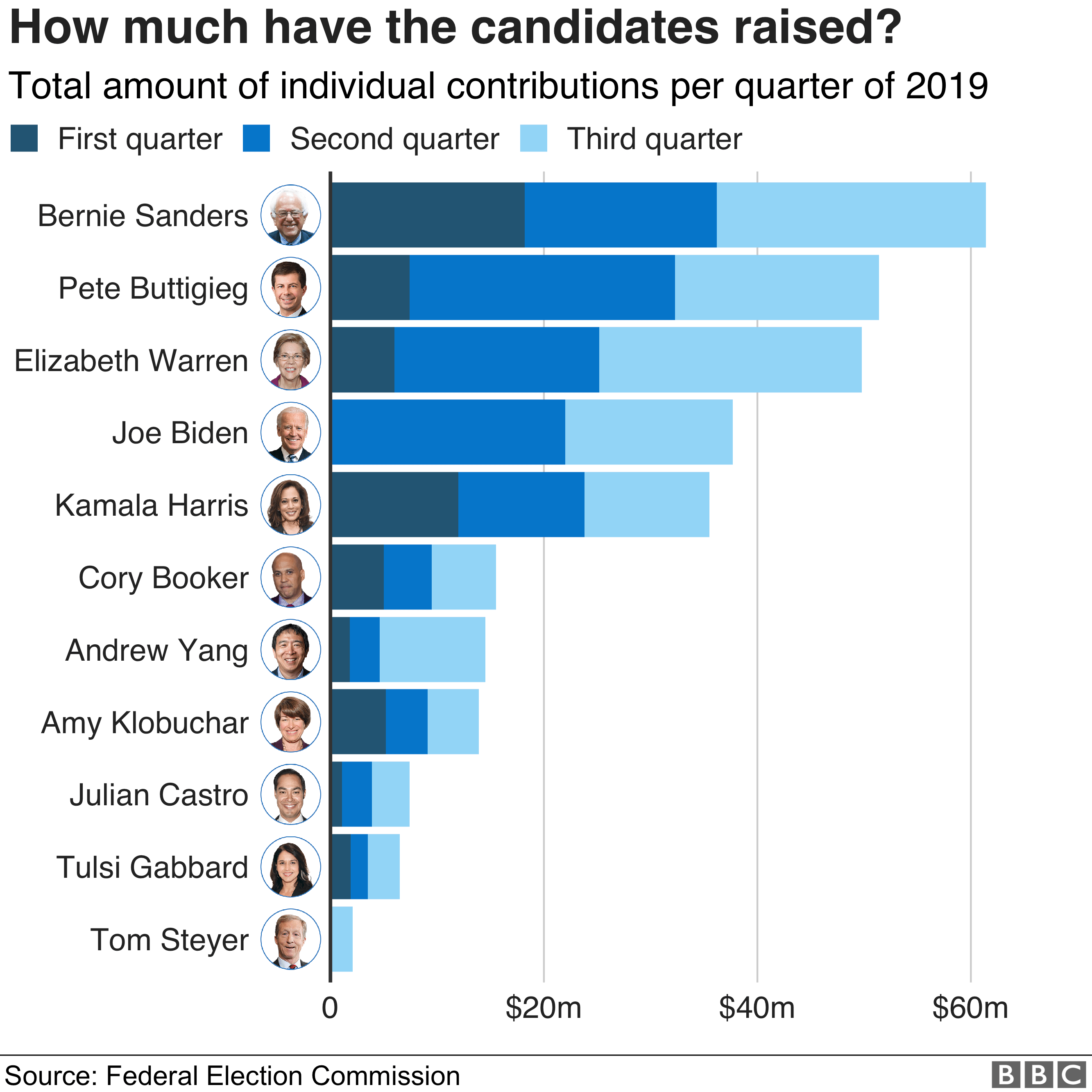 Chart showing much Democratic candidates have raised in 2019. Bernie Sanders has the raised the most, followed by Pete Buttigieg, Elizabeth Warren and Joe Biden.