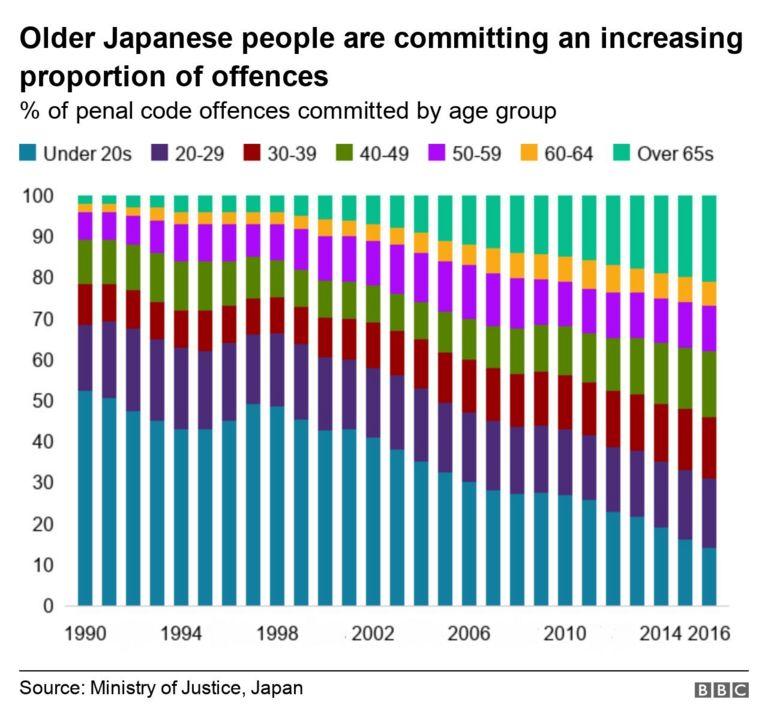 Tỷ lệ người già phạm tội ở Nhật Bản đang gia tăng