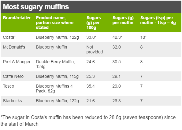 https://ichef.bbci.co.uk/news/768/cpsprodpb/D6A8/production/_100525945_most_sugary_muffins-nc.png