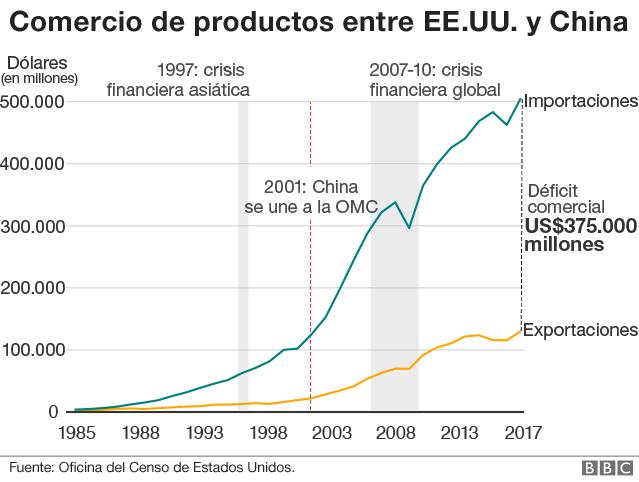 Comercio de EE.UU. con China