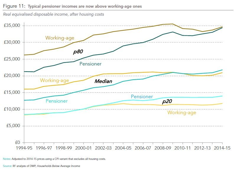 Chart showing pensioner income vs working age income