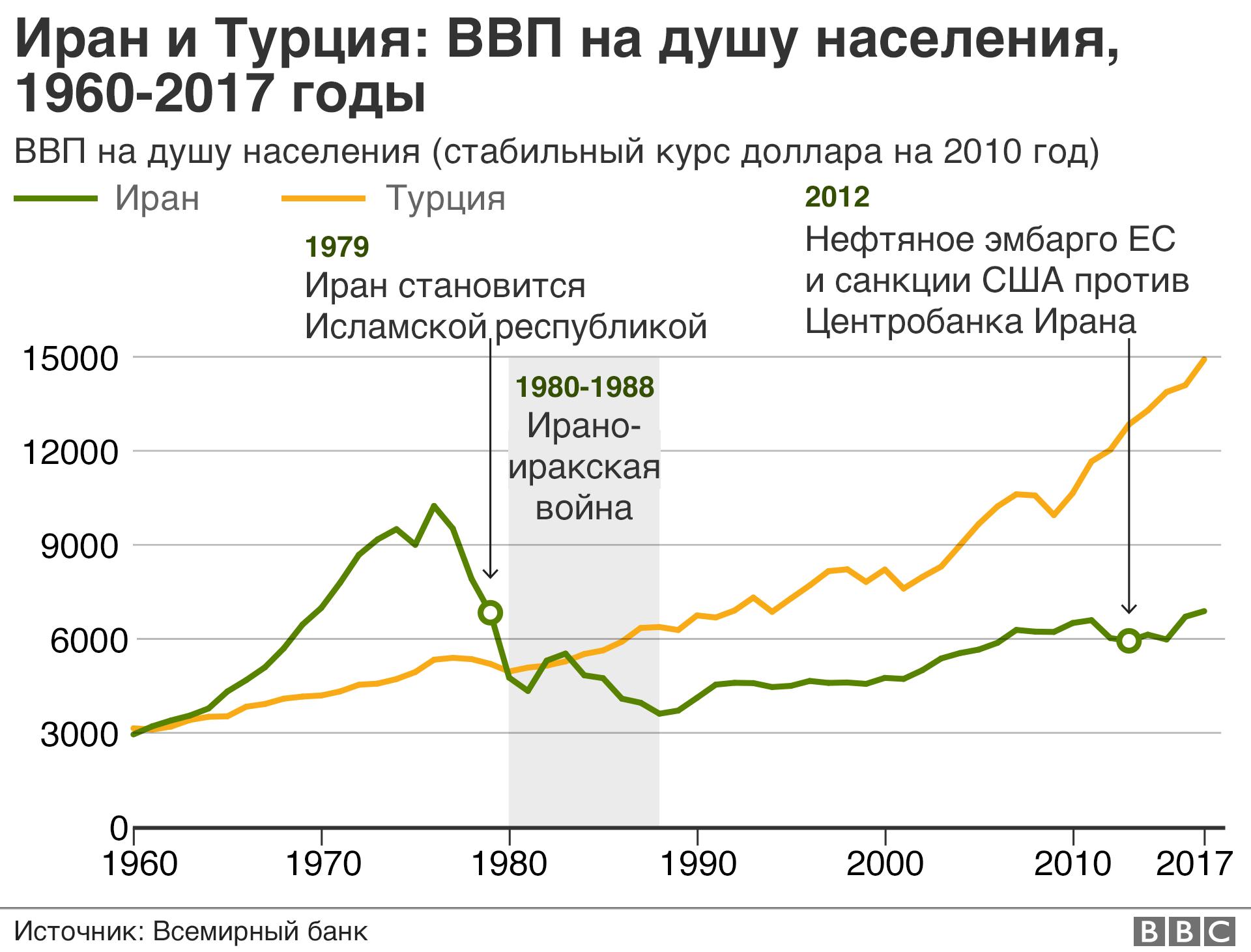 Чем современная Беларусь похожа на Иран 1970-х и Ливию 2000-х? Ловушка плохой