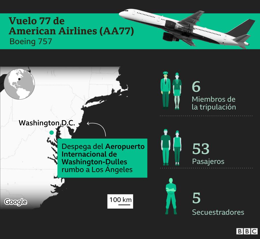Infografía sobre quién iba en el vuelo AA77