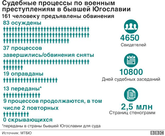 Статистика работы МТБЮ