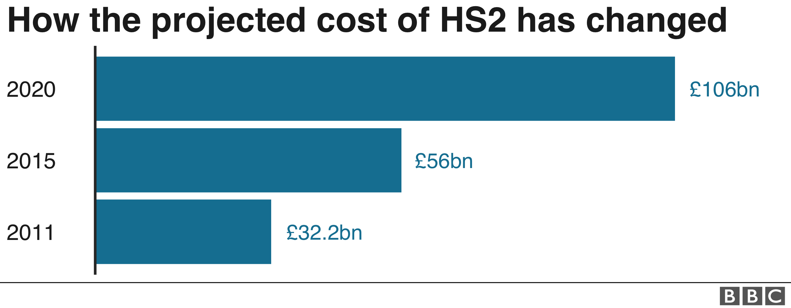 HS2 projected cost bar chart