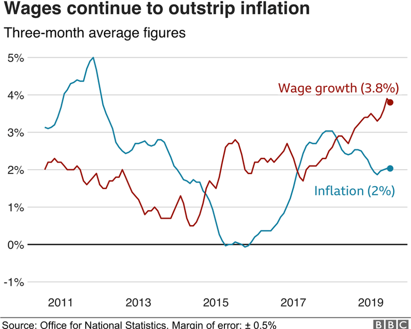 Income v wages graph