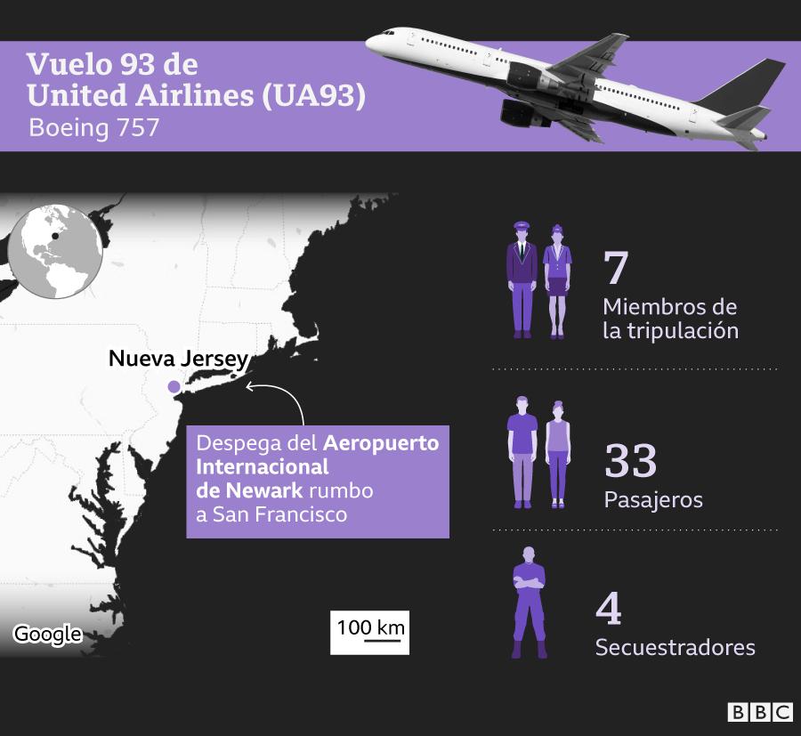 Infografía sobre quién iba en el vuelo UA93