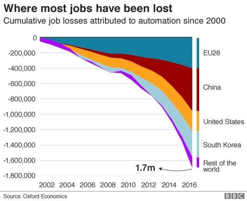 Những nước có nhiều việc làm bị thay thế bởi robot nhất
