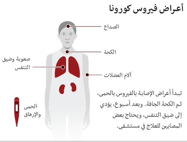 أعراض كورونا