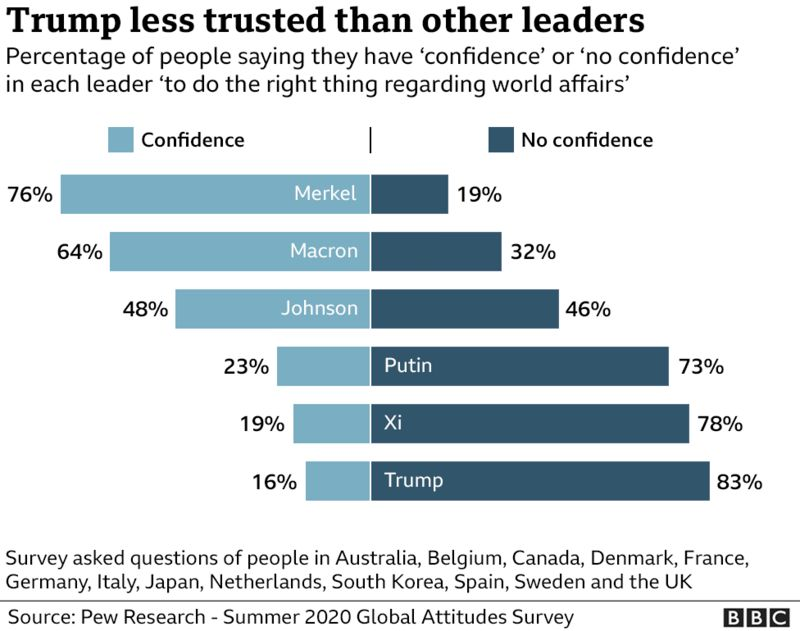 _114900329_pew_leaders_confidence_survey976-nc-002.png