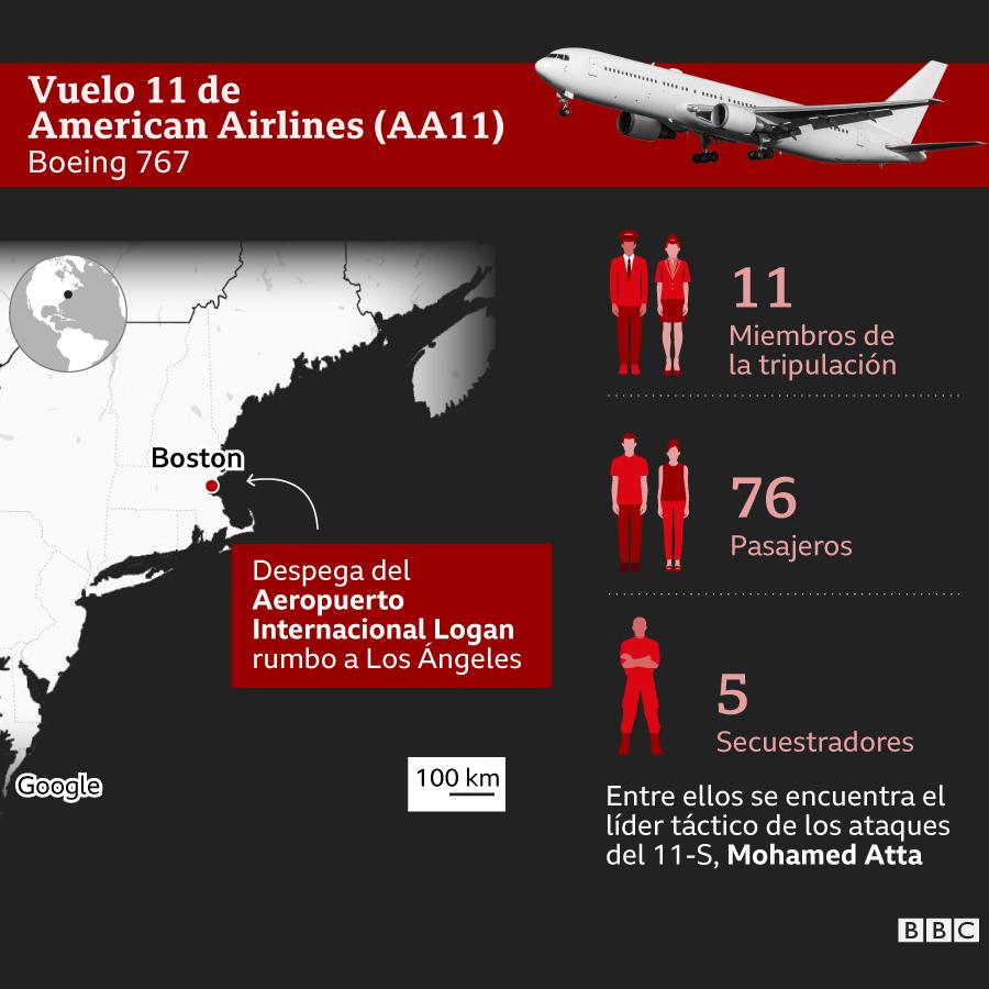 Infografía sobre quién iba en el vuelo AA11