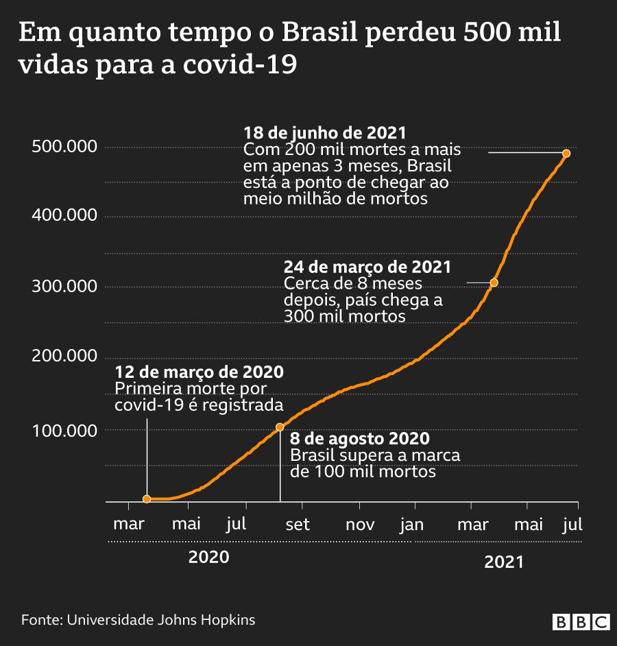 Gráfico de mortes acumuladas por covid-19 no Brasil desde o início da pandemia