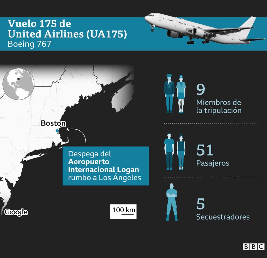 Infografía sobre quién iba en el vuelo UA175
