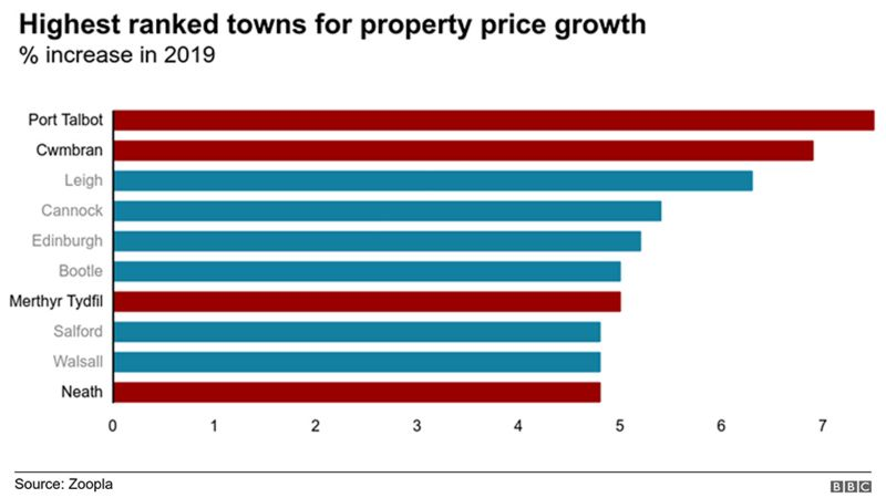 table of towns showing biggest house price rises