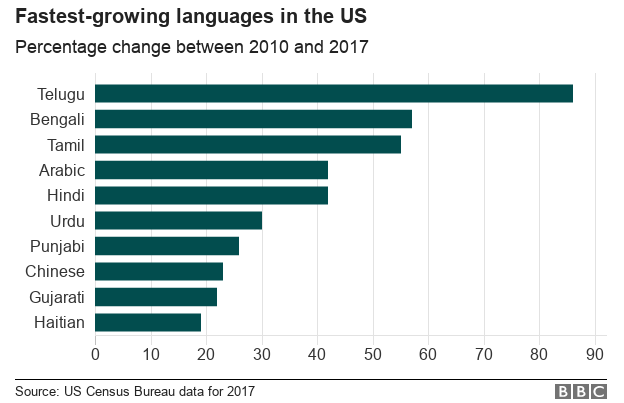 Chart showing fastest growing languages in the US 2010 - 2017