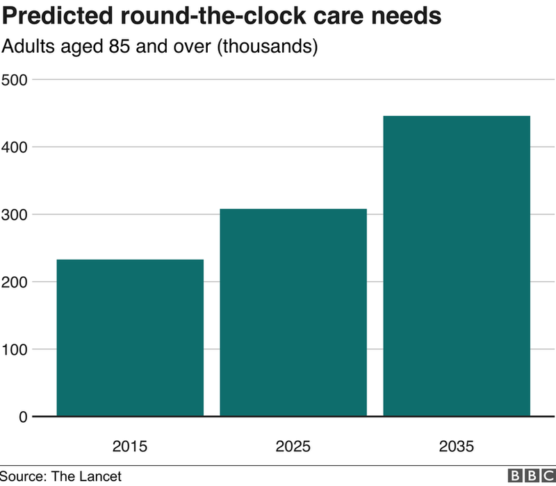Adults aged 85 and older needing round the clock care graphic
