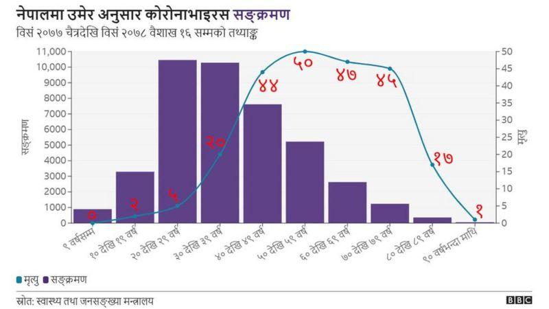 कोरोना भाइरस नेपाल: नेपालमा कोभिड-१९ को दोस्रो लहरमा कुन उमेर समूह बढी प्रभावित?