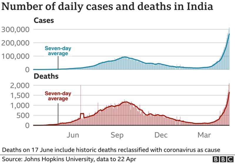 _118154822_optimised-india_cases_deaths_22apr-nc-002.png