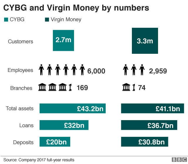 Virgin/CYBG stats