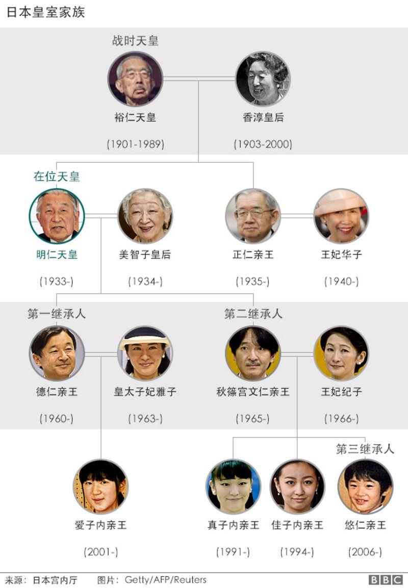 日本皇室家族