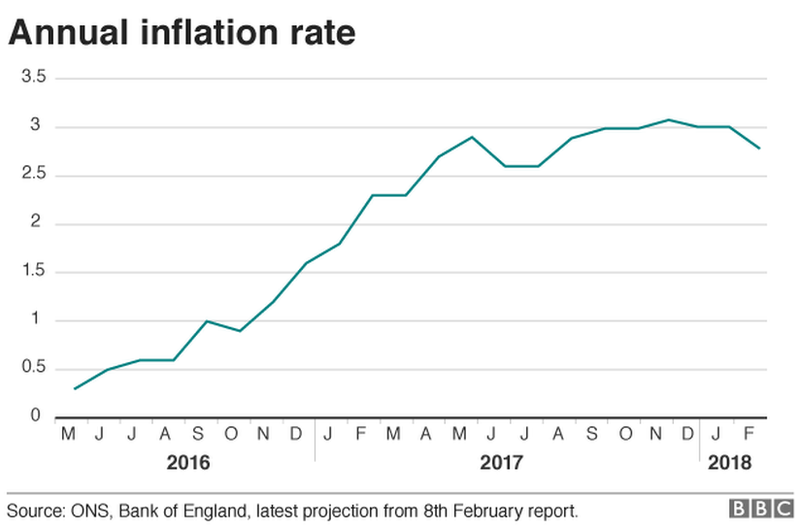 Annual inflation rate graph