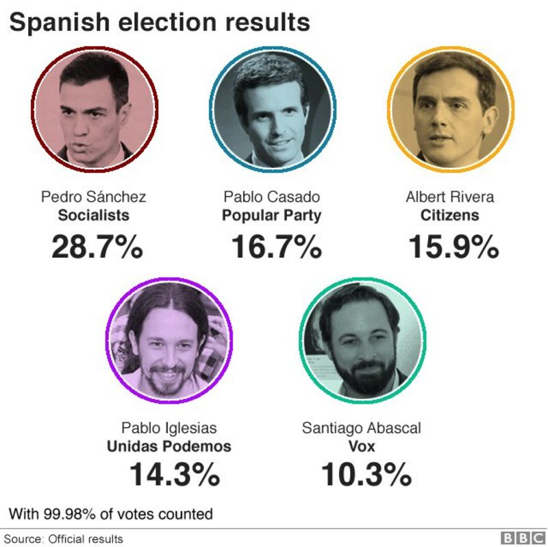 election result graphic