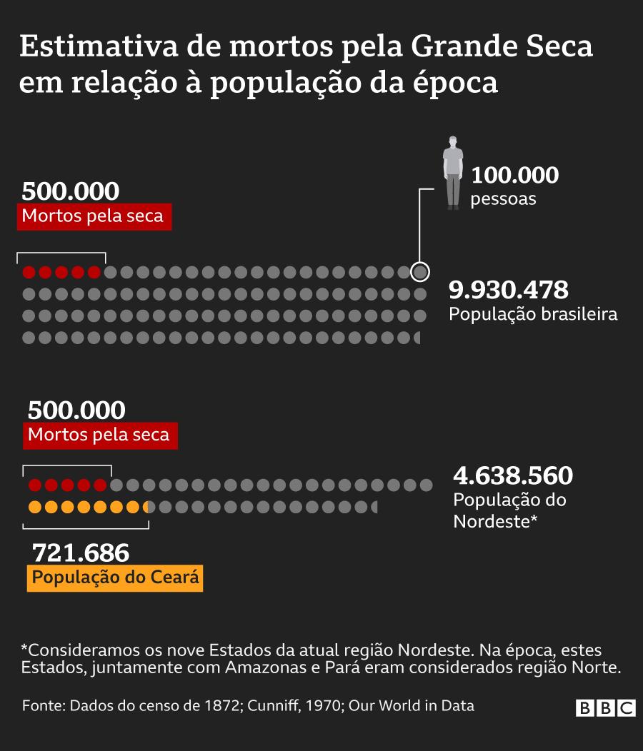 Gráfico da estimativa de mortos pela Grande Seca em relação à população da época no Brasil, nos estados do atual Nordeste e do Ceará
