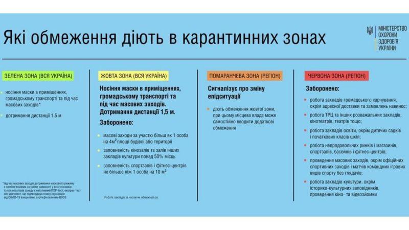 Правила карантину в Україні